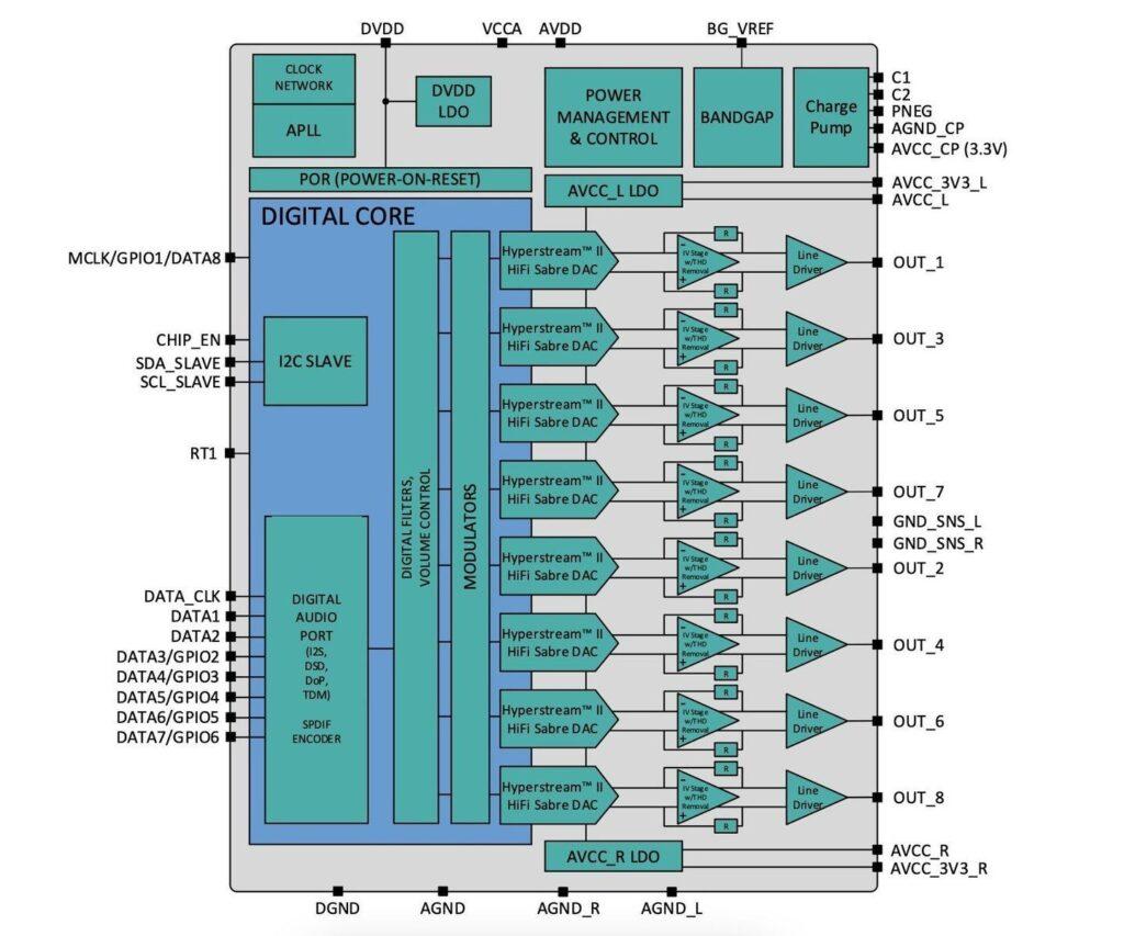 ESS Technology SABRE ES9080Q chip
