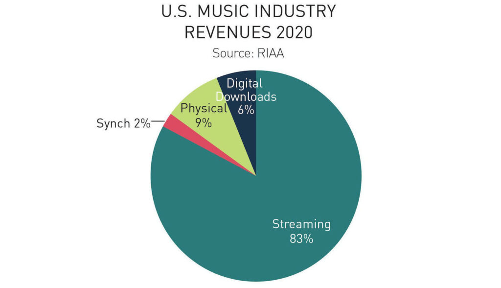 RIAA 2020 report - streaming outpaced overall music industry growth
