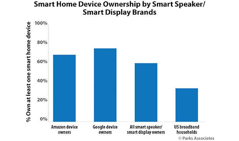 Smart Home Device Ownership by Smart Speaker/Smart Display Brands