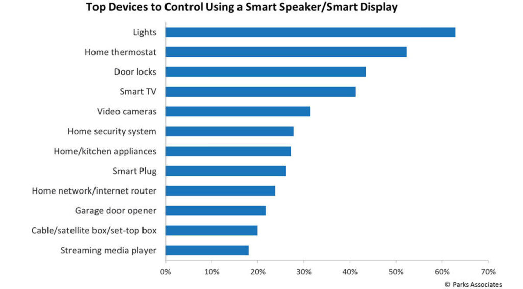 Top Devices to Control Using a Smart Speaker/Smart Display