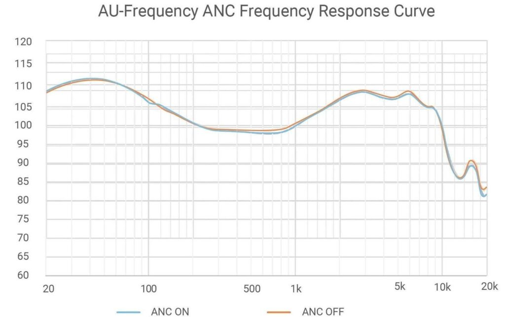 Ausounds AU-Frequency ANC