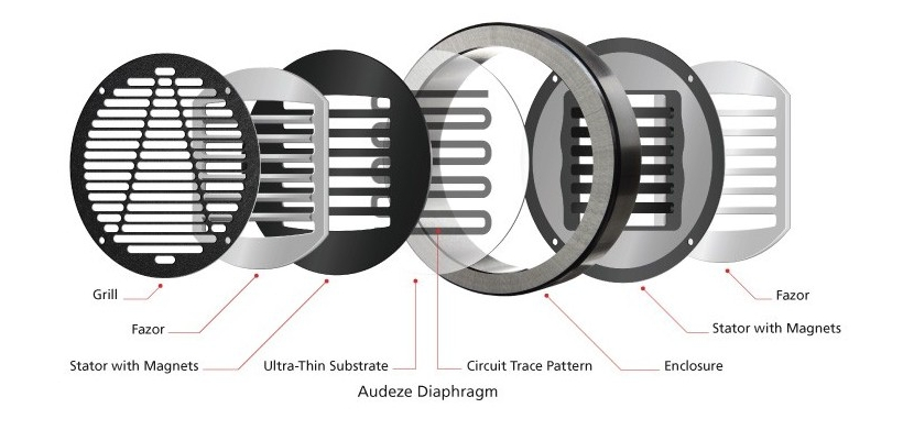 The figure refers to the design of another Audeze headphone model, but it follows the structure of the LCD-1. Source: Audeze