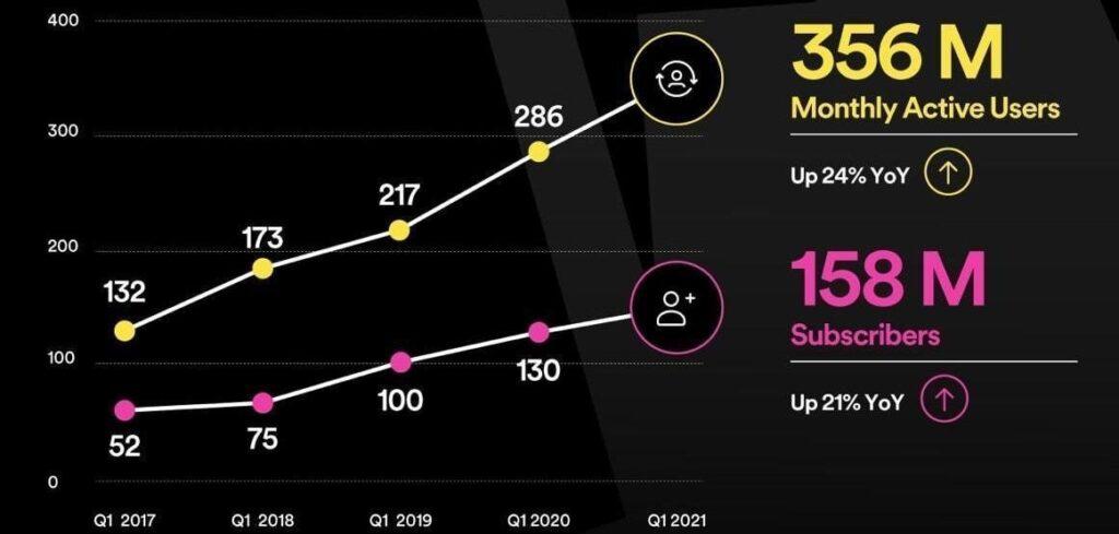 Spotify Report Q1 2021